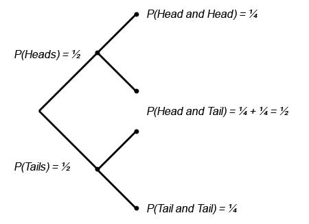 GCSE Mathematics Revision - Probability Tree