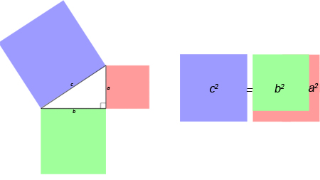 GCSE Mathematics Revision - Pythagoras's Theorem Diagram - Triangle and Square
