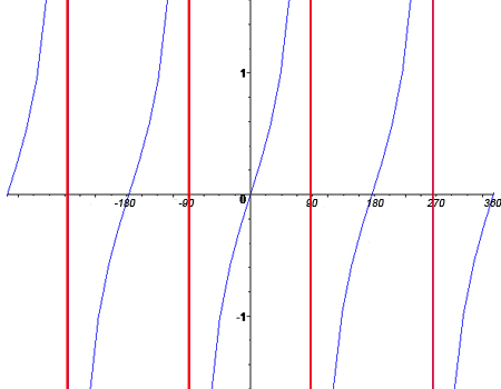 GCSE Mathematics Revision - Sin Cos Tan Triangle