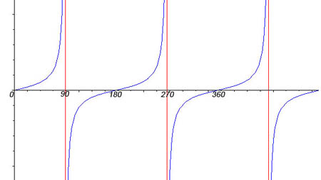 GCSE Mathematics Revision - Tan Graph